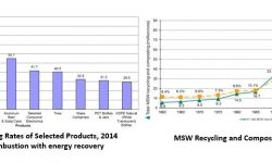 Current plastic recycling prices | Polymers & Plastics USA